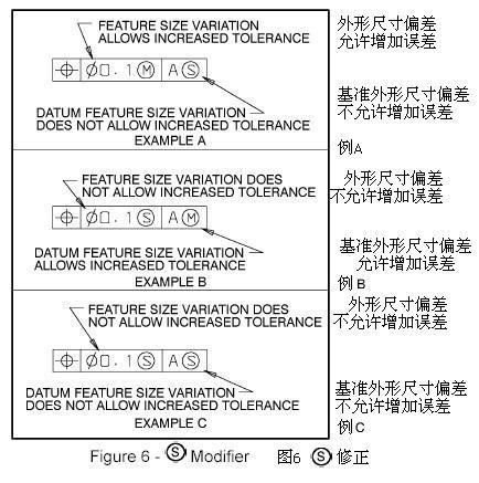 图纸v图纸,应助公差技术,标注这个形位心得符(探讨+下面梁技术0.32)图片