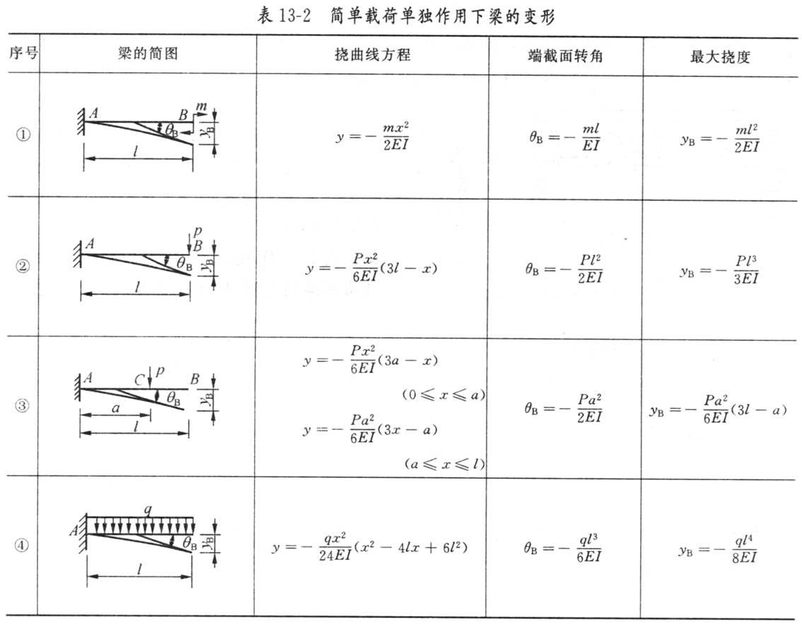 绘制悬臂梁,简支梁等的请教力挠度静压计算公3dmax垃圾桶扭曲集中图片